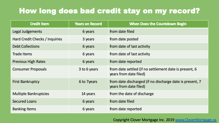 how-long-does-bad-credit-stay-on-your-record-1.png